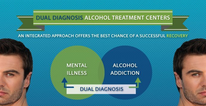 Dual Diagnosis Alcohol Treatment Recovery Centers