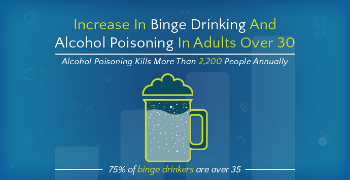Binge Drinking and Alcohol Poisoning in Adults