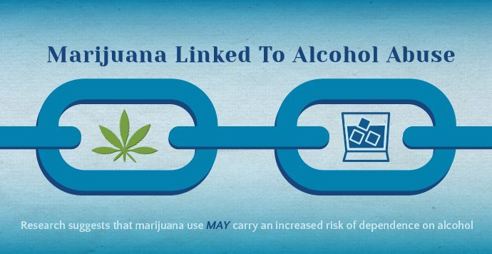 Marijuana Use linked to Alcohol Abuse