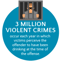 Assault and Alcohol Abuse_Violent Crimes