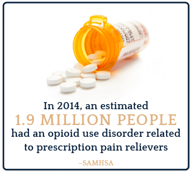 Alcohol and Prescription Opioids_1.9 Million People