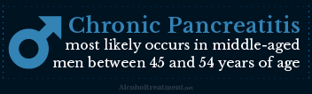 Pancreas Alcohol Abuse_Middle Aged Men