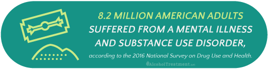 8.2 million American adults suffered from a mental illness and substance use disorder.